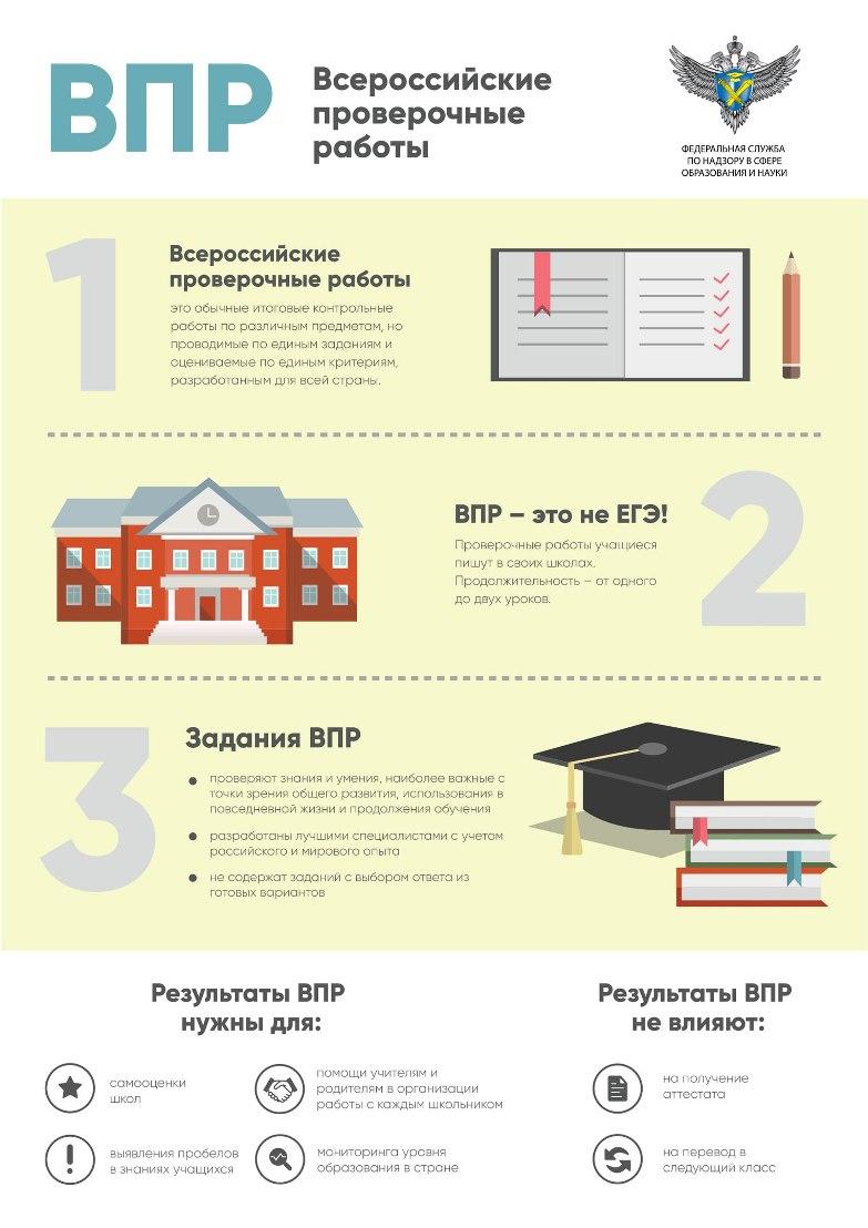 Инфографика о ВПР